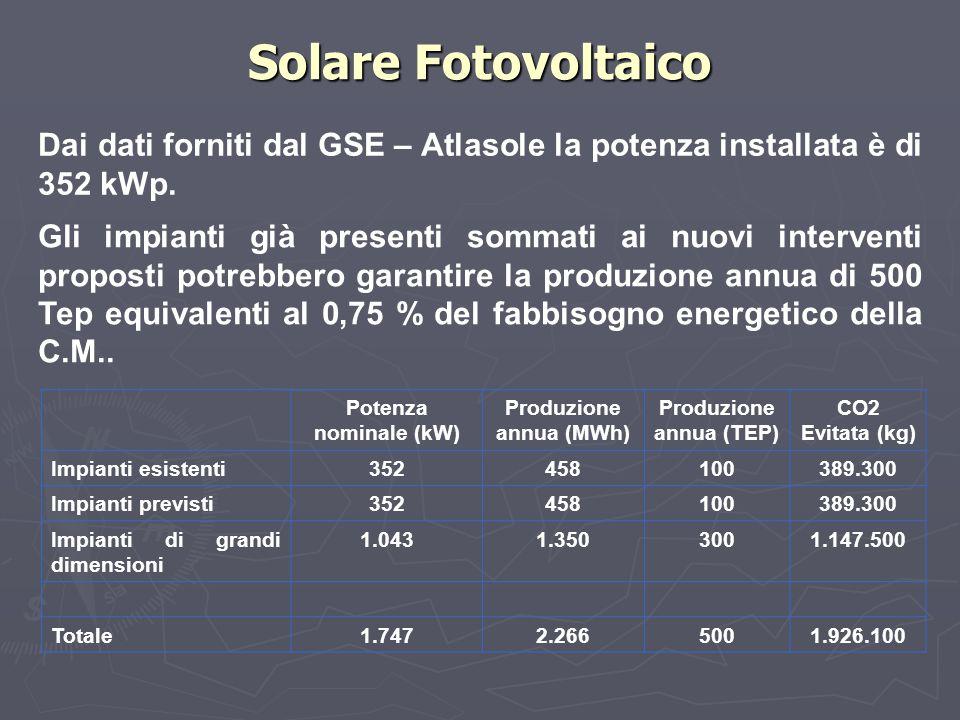 Solare Fotovoltaico Dai dati forniti dal GSE – Atlasole la potenza installata è di 352 kWp. Gli impianti già presenti sommati ai nuovi interventi prop