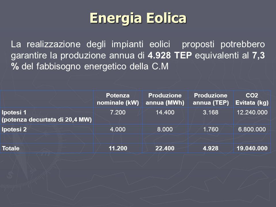 Potenza nominale (kW) Produzione annua (MWh) Produzione annua (TEP) CO2 Evitata (kg) Ipotesi 1 (potenza decurtata di 20,4 MW) 7.20014.4003.16812.240.0