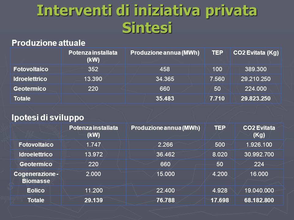 Interventi di iniziativa privata Sintesi Potenza installata (kW) Produzione annua (MWh)TEPCO2 Evitata (Kg) Fotovoltaico352458100389.300 Idroelettrico1