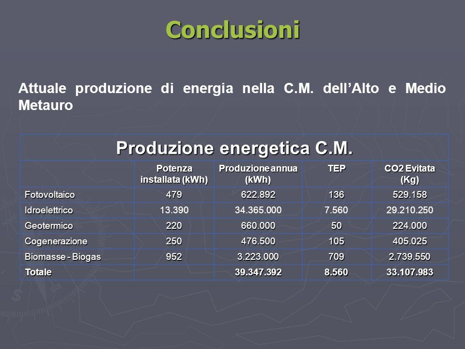 Conclusioni Attuale produzione di energia nella C.M. dell'Alto e Medio Metauro Produzione energetica C.M. Potenza installata (kWh) Produzione annua (k
