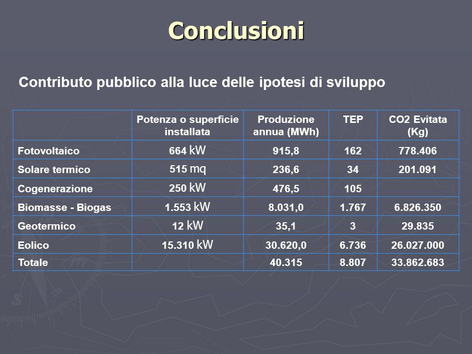 Conclusioni Contributo pubblico alla luce delle ipotesi di sviluppo Potenza o superficie installata Produzione annua (MWh) TEPCO2 Evitata (Kg) Fotovol