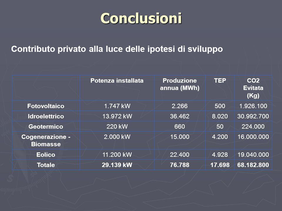 Conclusioni Contributo privato alla luce delle ipotesi di sviluppo Potenza installataProduzione annua (MWh) TEPCO2 Evitata (Kg) Fotovoltaico1.747 kW2.