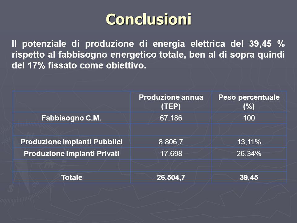 Conclusioni Produzione annua (TEP) Peso percentuale (%) Fabbisogno C.M.67.186100 Produzione Impianti Pubblici8.806,713,11% Produzione Impianti Privati