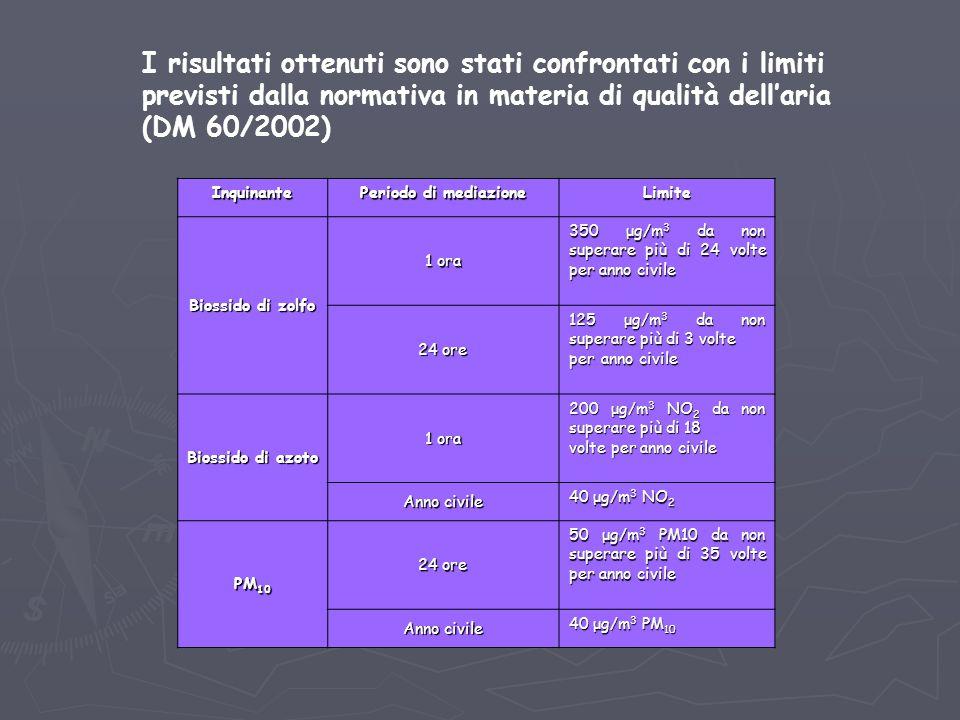 I risultati ottenuti sono stati confrontati con i limiti previsti dalla normativa in materia di qualità dell'aria (DM 60/2002) Inquinante Periodo di m