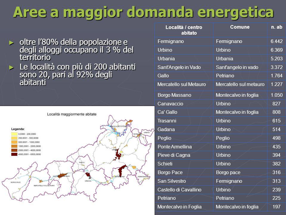 Aree a maggior domanda energetica ► oltre l'80% della popolazione e degli alloggi occupano il 3 % del territorio ► Le località con più di 200 abitanti