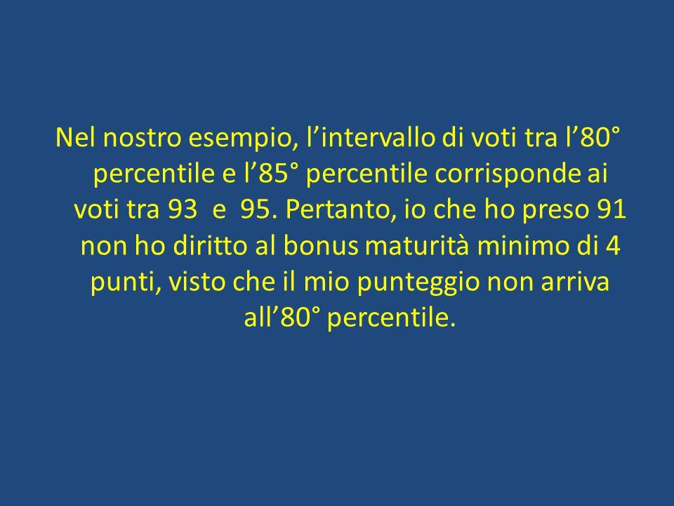 Nel nostro esempio, l'intervallo di voti tra l'80° percentile e l'85° percentile corrisponde ai voti tra 93 e 95.