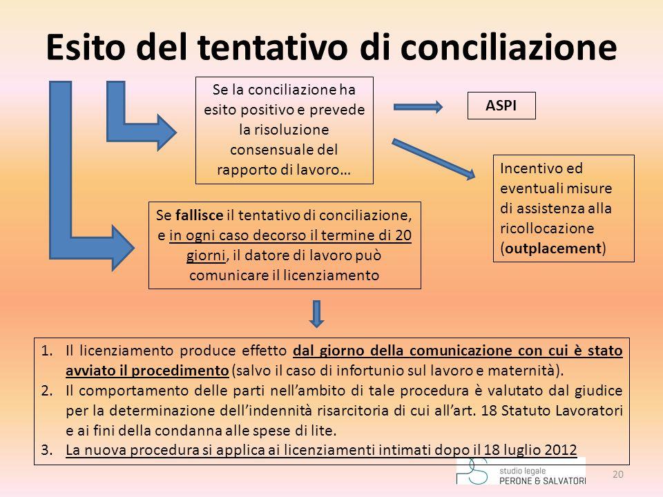Esito del tentativo di conciliazione Se fallisce il tentativo di conciliazione, e in ogni caso decorso il termine di 20 giorni, il datore di lavoro pu