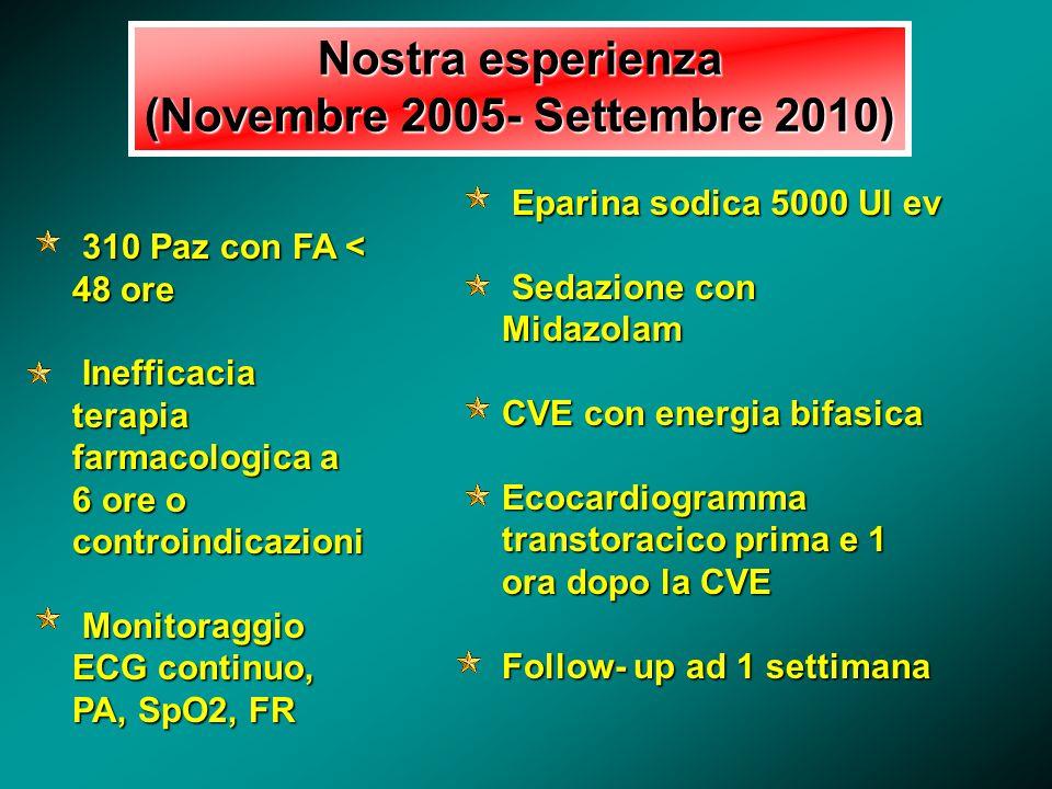 Nostra esperienza (Novembre 2005- Settembre 2010) 310 Paz con FA < 48 ore 310 Paz con FA < 48 ore Inefficacia terapia Inefficacia terapia farmacologic