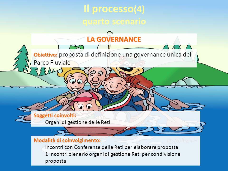Il processo (4) quarto scenario LA GOVERNANCE Modalità di coinvolgimento: Incontri con Conferenze delle Reti per elaborare proposta 1 incontri plenario organi di gestione Reti per condivisione proposta Soggetti coinvolti: Organi di gestione delle Reti Obiettivo: Obiettivo: proposta di definizione una governance unica del Parco Fluviale