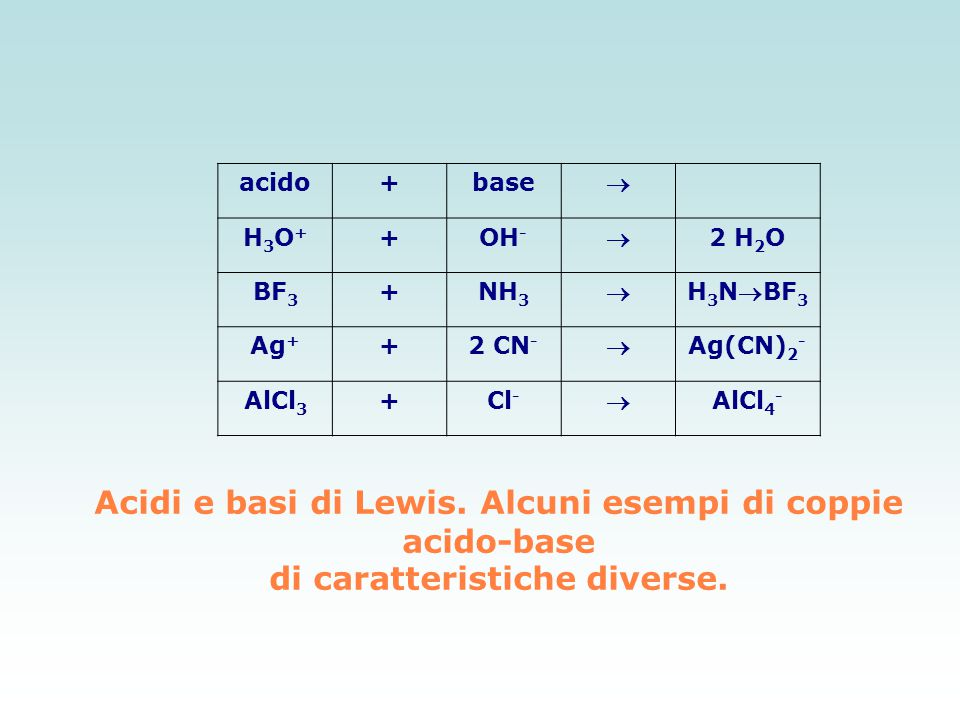 acido+base  H3O+H3O+ +OH -  2 H 2 O BF 3 +NH 3 H 3 NBF 3 Ag + +2 CN -  Ag(CN) 2 - AlCl 3 +Cl -  AlCl 4 - Acidi e basi di Lewis. Alcuni esempi di