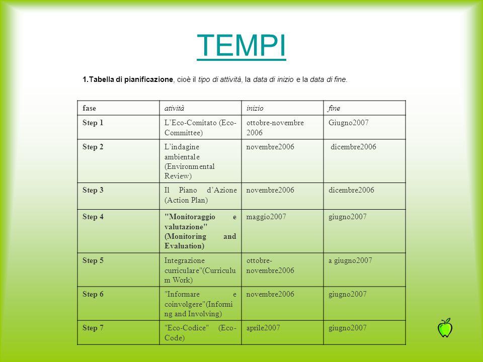 TEMPI 1.Tabella di pianificazione, cioè il tipo di attività, la data di inizio e la data di fine. faseativitàiniziofine Step 1L'Eco-Comitato (Eco- Com