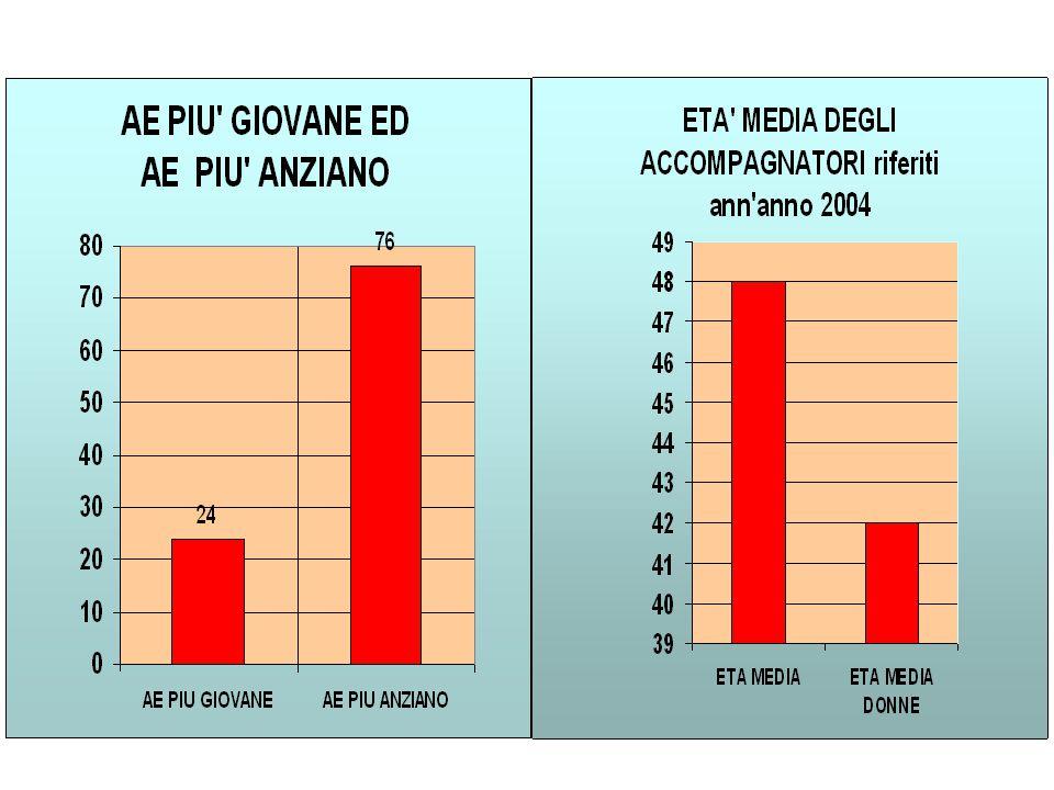 Considerazione Su circa 1000 AE, 164 hanno cessato la loro attività (17% in 12 anni) La grande maggioranza è attiva 97 % (esclusi i cancellati).