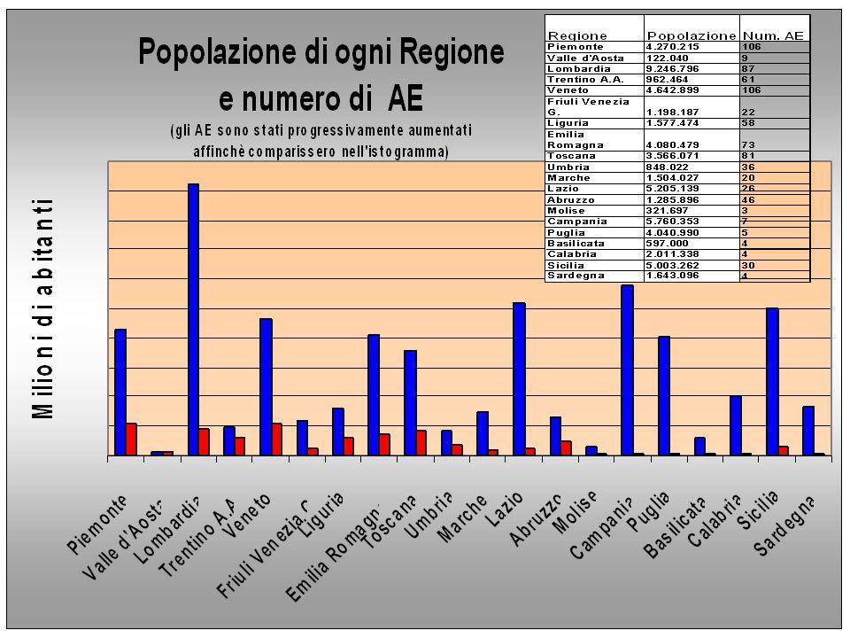 C M I Considerazione Solo il 23% degli AE del CMI copre un territorio di circa il 50% della popolazione italiana Tale 23% di AE del CMI si riferisce però ad una percentuale di Soci pari al 7 % del totale