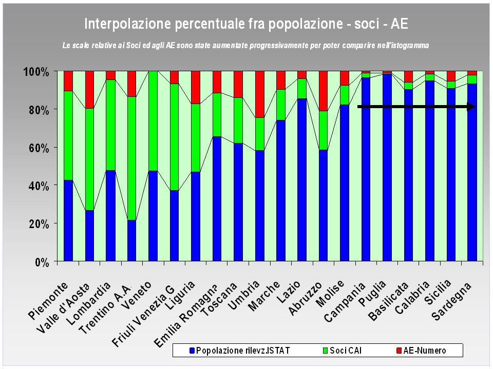 Considerazione La popolazione, soci CAI e gli AE sono abbastanza equilibrati per una buona parte del territorio Nel Convegno CMI esclusa la regione Abruzzo esiste un netto squilibrio fra i tre fattori Ciò nonostante, esiste un certo ri-equilibrio fra Soci CAI ed AE