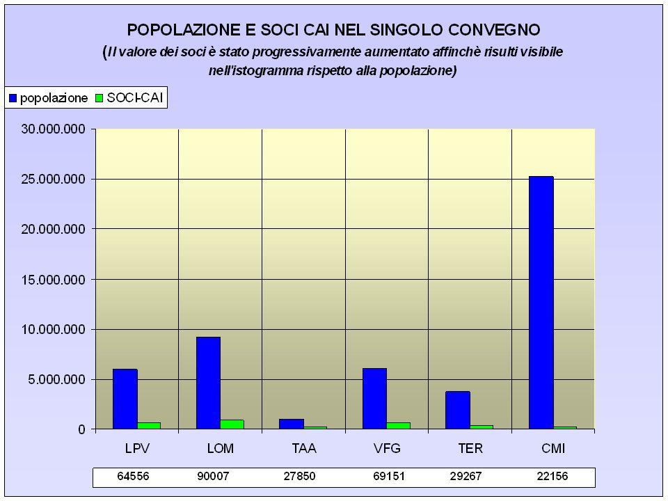 Considerazione La vastità dei territorio per Convegno non è assolutamente funzionale Circa il 50 % del territorio è costituito da un solo Convegno Problematiche organizzative e di coordinamento ne risentono