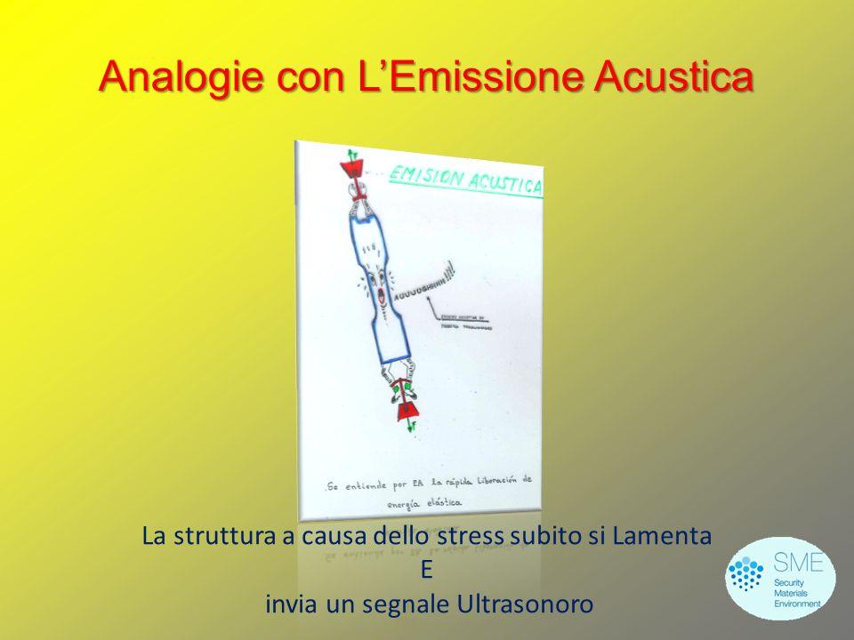 Analogie con L'Emissione Acustica La struttura a causa dello stress subito si Lamenta E invia un segnale Ultrasonoro