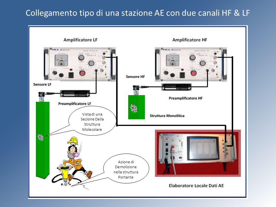 Collegamento tipo di una stazione AE con due canali HF & LF Vista di una Sezione Della Struttura Molecolare Azione di Demolizione nella struttura Port