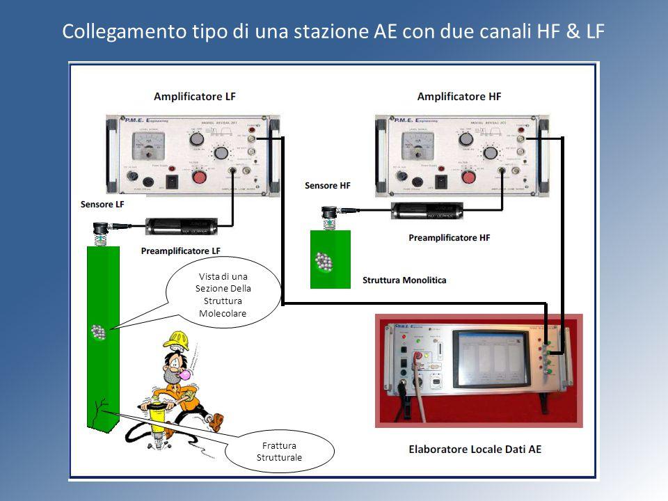 Collegamento tipo di una stazione AE con due canali HF & LF Vista di una Sezione Della Struttura Molecolare Frattura Strutturale