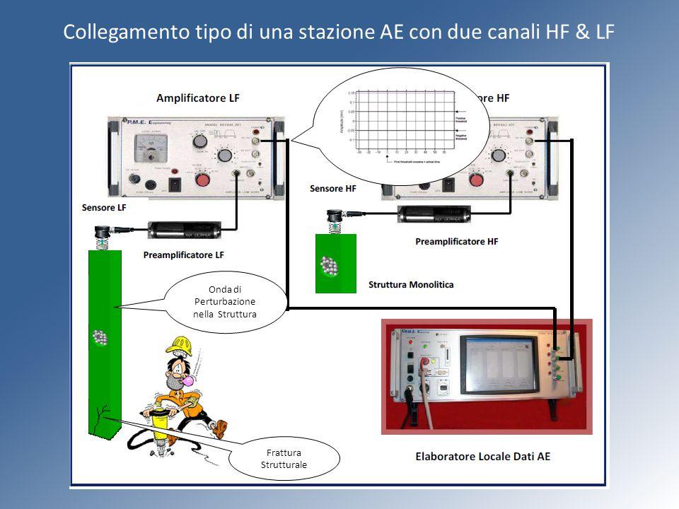 Collegamento tipo di una stazione AE con due canali HF & LF Onda di Perturbazione nella Struttura Frattura Strutturale