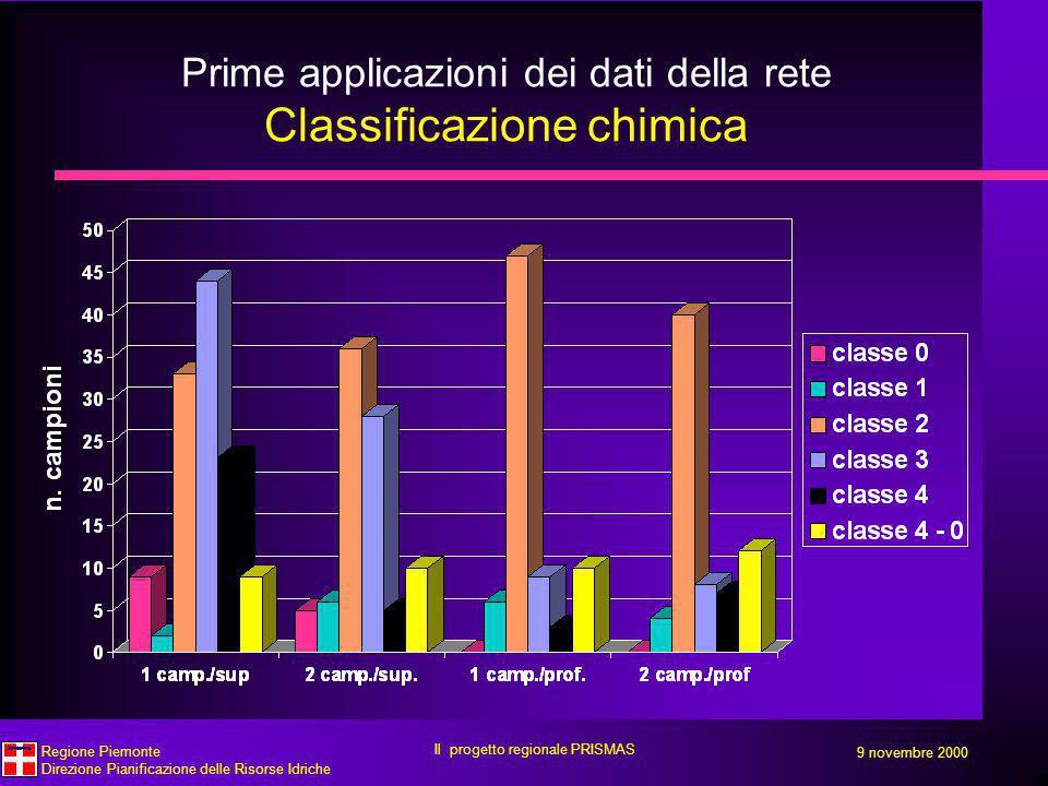 Prime applicazioni dei dati della rete Classificazione chimica 9 novembre 2000 Regione Piemonte Direzione Pianificazione delle Risorse Idriche Il progetto regionale PRISMAS