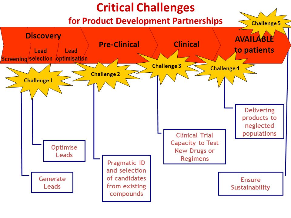 Ensure Sustainability Critical Challenges for Product Development Partnerships Generate Leads Optimise Leads Clinical Trial Capacity to Test New Drugs or Regimens Pragmatic ID and selection of candidates from existing compounds Delivering products to neglected populations Challenge 1 Clinical AVAILABLE to patients Screening Lead selection Discovery Pre-Clinical Lead optimisation Challenge 3 Challenge 4 Challenge 2 Challenge 5