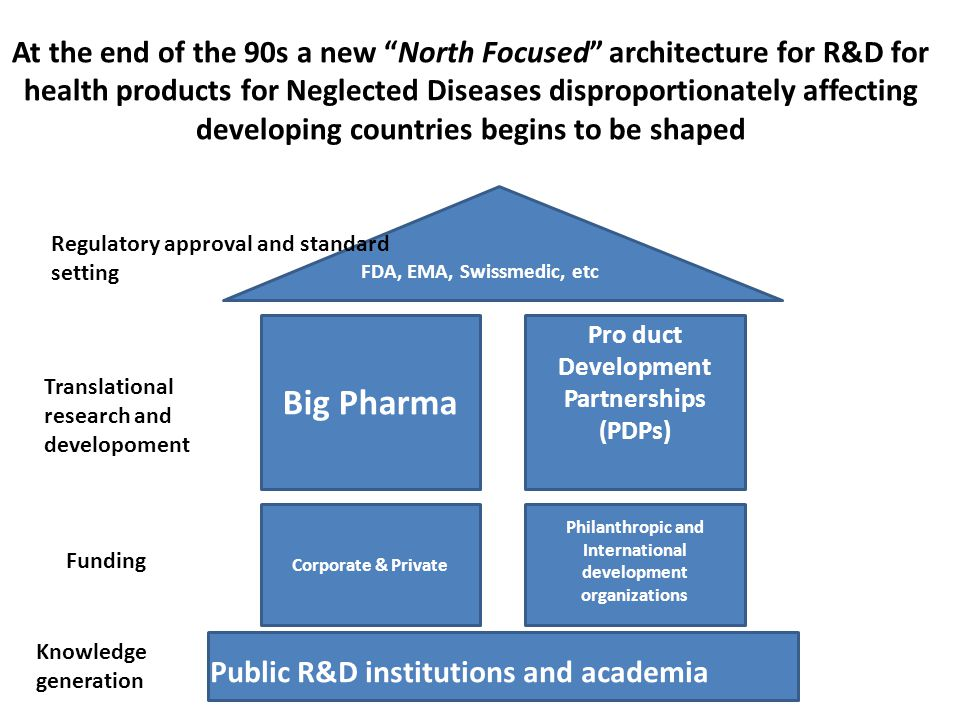 Big Pharma Pro duct Development Partnerships (PDPs) FDA, EMA, Swissmedic, etc Public R&D institutions and academia At the end of the 90s a new North Focused architecture for R&D for health products for Neglected Diseases disproportionately affecting developing countries begins to be shaped Regulatory approval and standard setting Translational research and developoment Knowledge generation: Funding Philanthropic and International development organizations Corporate & Private