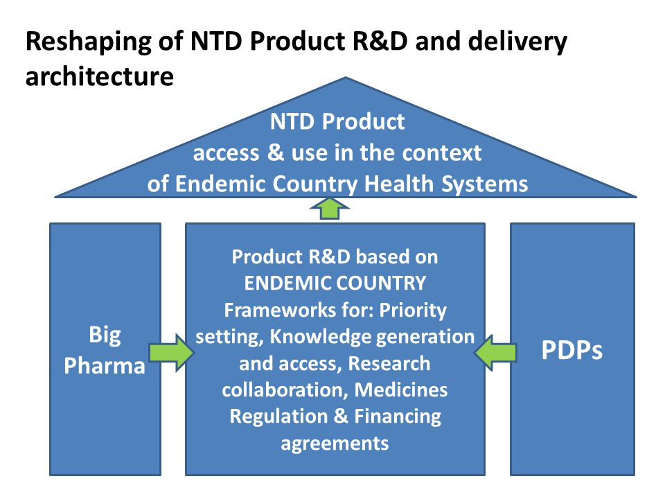 Big Pharma PDPs NTD Product access & use in the context of Endemic Country Health Systems Reshaping of NTD Product R&D and delivery architecture Product R&D based on ENDEMIC COUNTRY Frameworks for: Priority setting, Knowledge generation and access, Research collaboration, Medicines Regulation & Financing agreements
