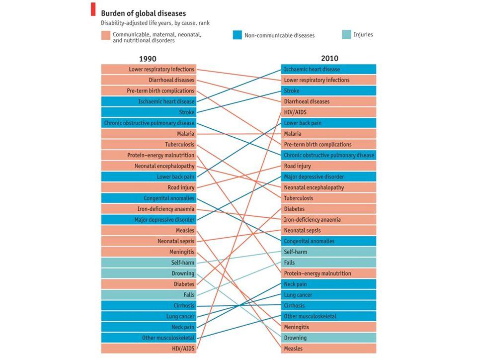 Non solo malattie infettive Le morti nel mondo per cancro