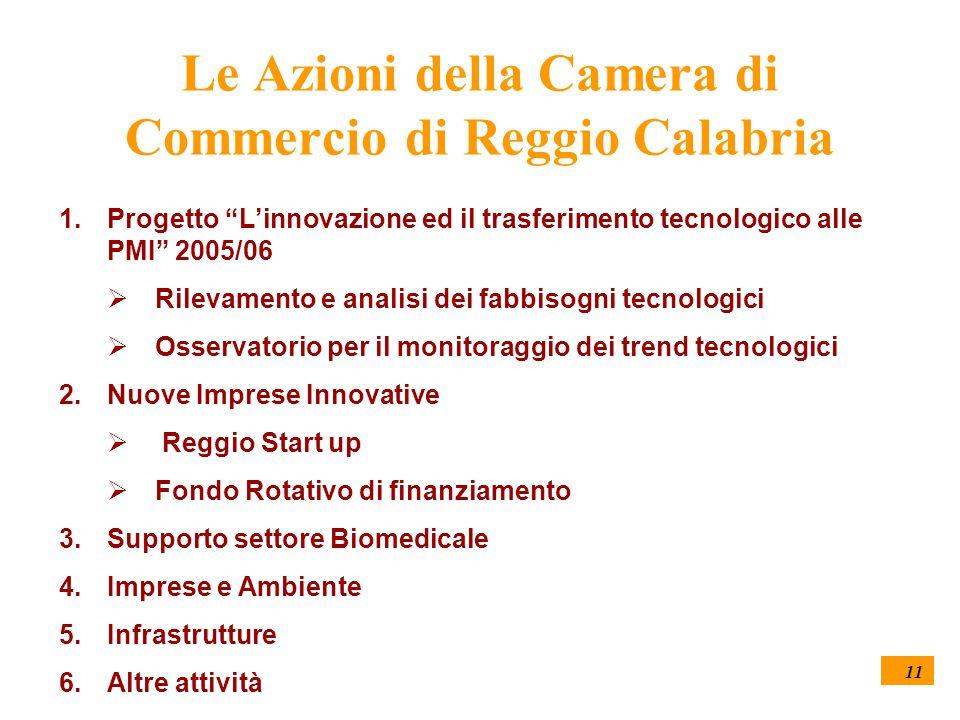 11 Le Azioni della Camera di Commercio di Reggio Calabria 1.Progetto L'innovazione ed il trasferimento tecnologico alle PMI 2005/06  Rilevamento e analisi dei fabbisogni tecnologici  Osservatorio per il monitoraggio dei trend tecnologici 2.Nuove Imprese Innovative  Reggio Start up  Fondo Rotativo di finanziamento 3.Supporto settore Biomedicale 4.Imprese e Ambiente 5.Infrastrutture 6.Altre attività
