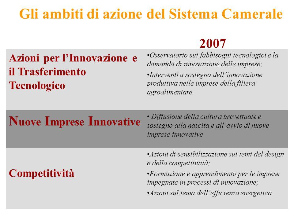 3 Gli ambiti di azione del Sistema Camerale Azioni per l'Innovazione e il Trasferimento Tecnologico Osservatorio sui fabbisogni tecnologici e la doman