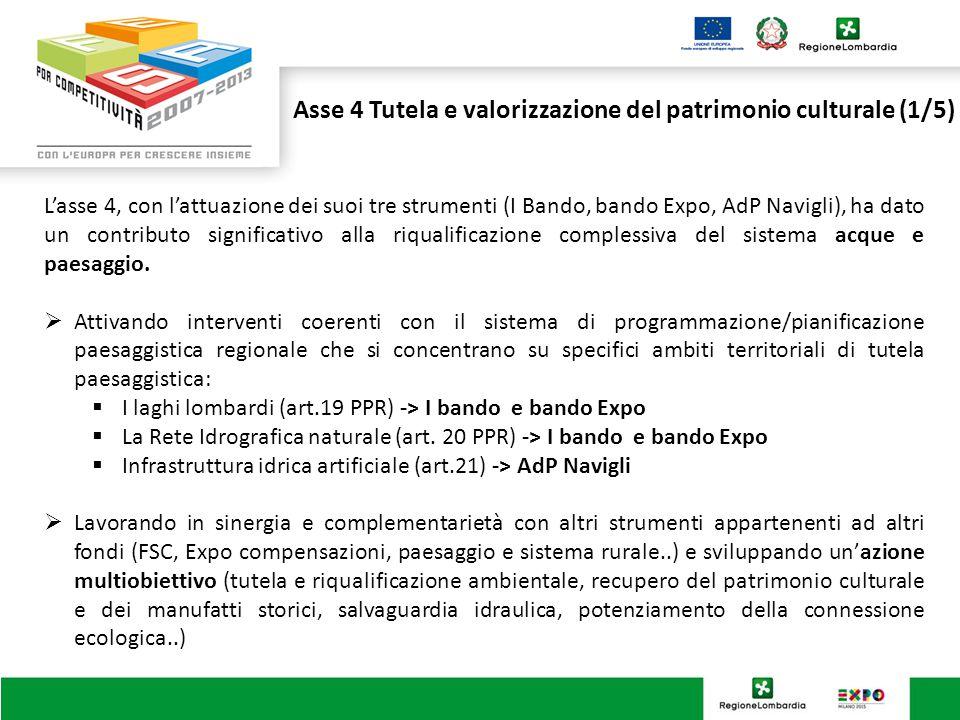 Asse 4 Tutela e valorizzazione del patrimonio culturale (1/5) L'asse 4, con l'attuazione dei suoi tre strumenti (I Bando, bando Expo, AdP Navigli), ha dato un contributo significativo alla riqualificazione complessiva del sistema acque e paesaggio.
