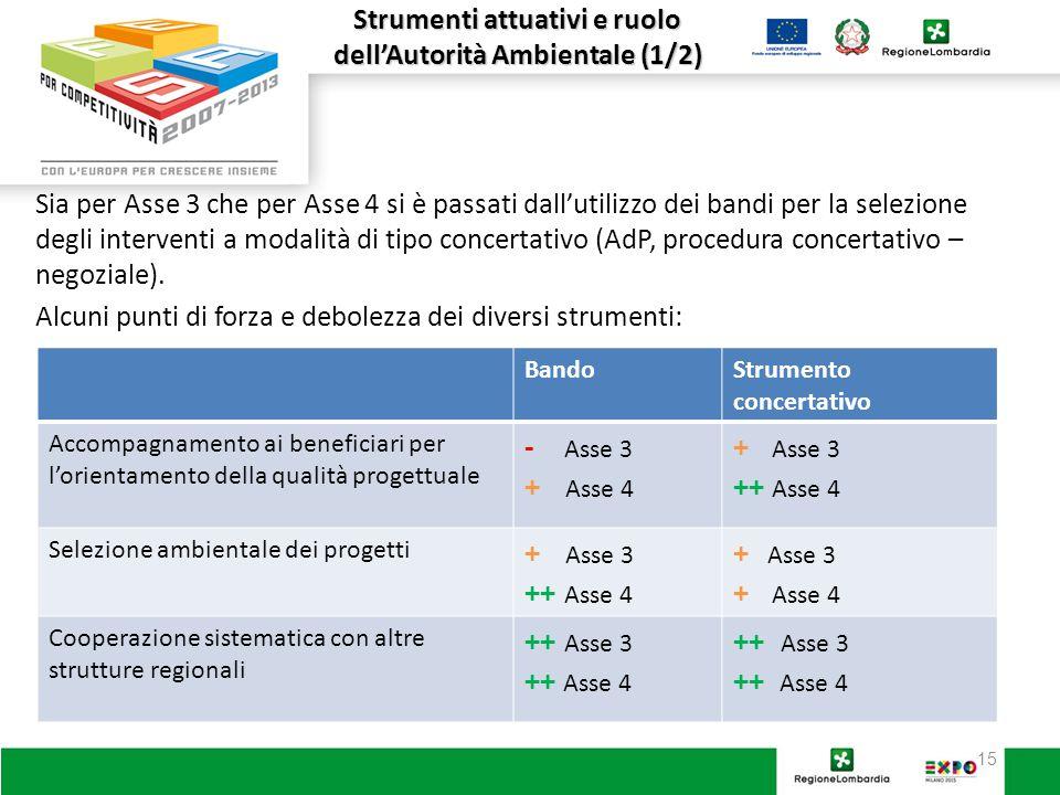 15 Sia per Asse 3 che per Asse 4 si è passati dall'utilizzo dei bandi per la selezione degli interventi a modalità di tipo concertativo (AdP, procedura concertativo – negoziale).