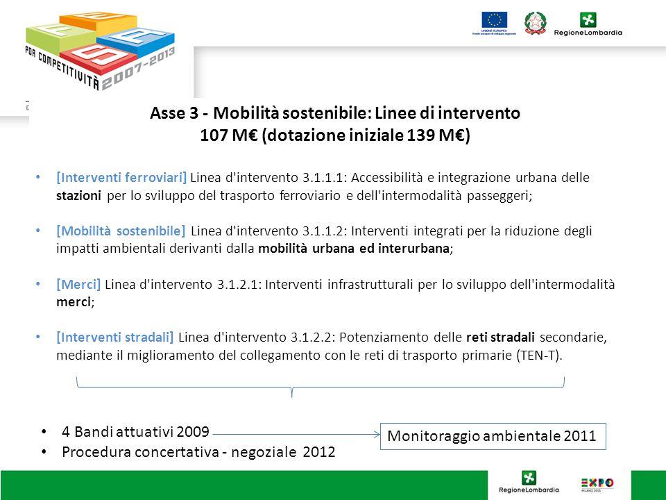 Asse 3 - Mobilità sostenibile: Linee di intervento 107 M€ (dotazione iniziale 139 M€) [Interventi ferroviari] Linea d intervento 3.1.1.1: Accessibilità e integrazione urbana delle stazioni per lo sviluppo del trasporto ferroviario e dell intermodalità passeggeri; [Mobilità sostenibile] Linea d intervento 3.1.1.2: Interventi integrati per la riduzione degli impatti ambientali derivanti dalla mobilità urbana ed interurbana; [Merci] Linea d intervento 3.1.2.1: Interventi infrastrutturali per lo sviluppo dell intermodalità merci; [Interventi stradali] Linea d intervento 3.1.2.2: Potenziamento delle reti stradali secondarie, mediante il miglioramento del collegamento con le reti di trasporto primarie (TEN-T).
