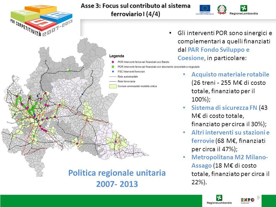 9 Asse 3: Focus sul contributo al sistema ferroviario Asse 3: Focus sul contributo al sistema ferroviario I (4/4) Gli interventi POR sono sinergici e complementari a quelli finanziati dal PAR Fondo Sviluppo e Coesione, in particolare: Acquisto materiale rotabile (26 treni - 255 M€ di costo totale, finanziato per il 100%); Sistema di sicurezza FN (43 M€ di costo totale, finanziato per circa il 30%); Altri interventi su stazioni e ferrovie (68 M€, finanziati per circa il 47%); Metropolitana M2 Milano- Assago (18 M€ di costo totale, finanziato per circa il 22%).