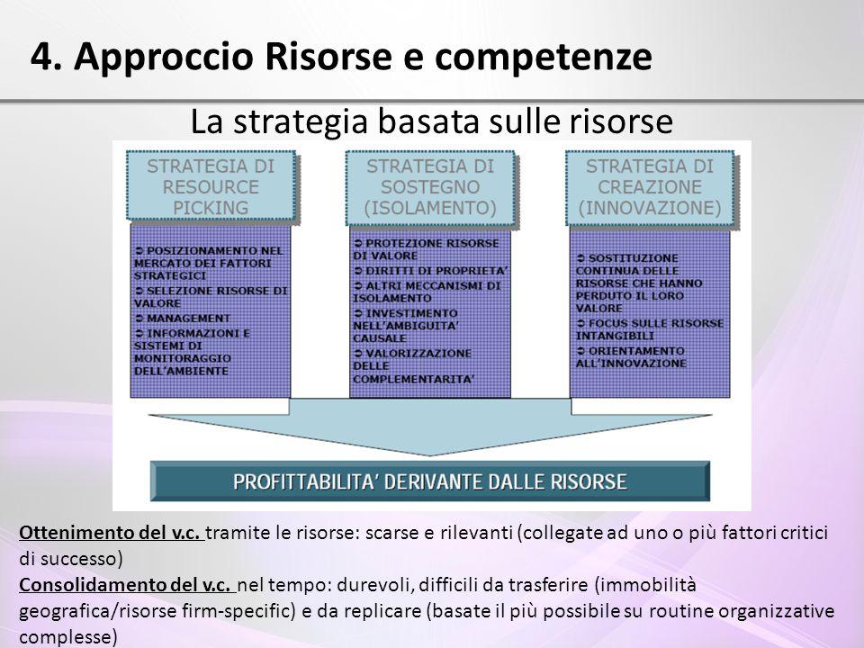 4. Approccio Risorse e competenze La strategia basata sulle risorse Ottenimento del v.c. tramite le risorse: scarse e rilevanti (collegate ad uno o pi