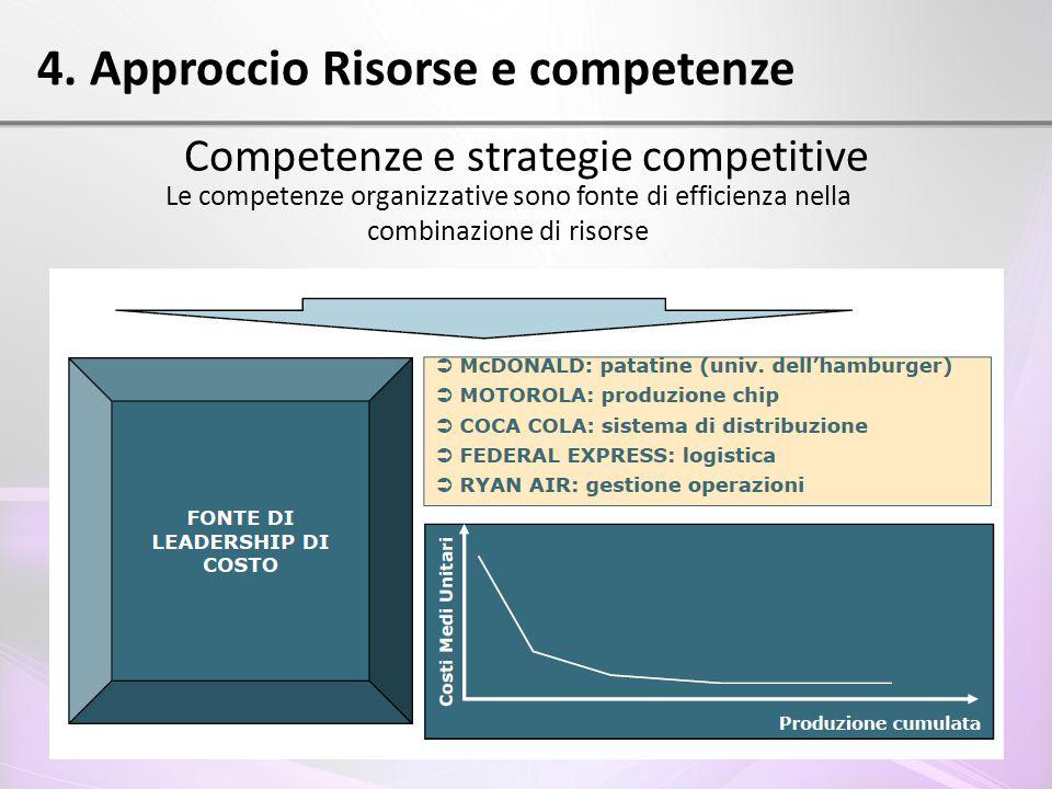 4. Approccio Risorse e competenze Competenze e strategie competitive Le competenze organizzative sono fonte di efficienza nella combinazione di risors