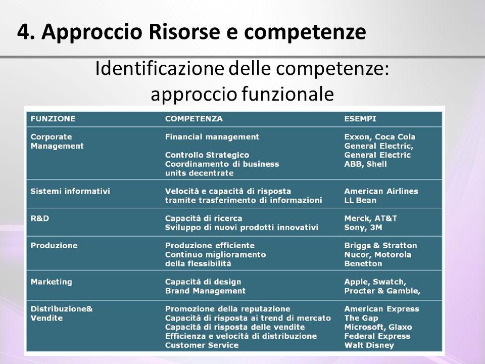 4. Approccio Risorse e competenze Identificazione delle competenze: approccio funzionale