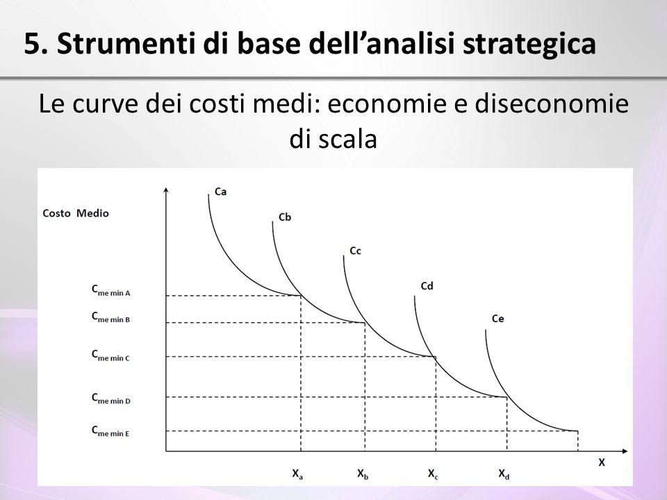5. Strumenti di base dell'analisi strategica Le curve dei costi medi: economie e diseconomie di scala
