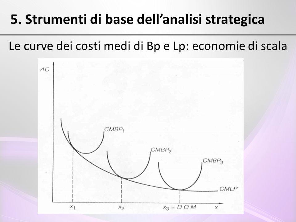 5. Strumenti di base dell'analisi strategica Le curve dei costi medi di Bp e Lp: economie di scala