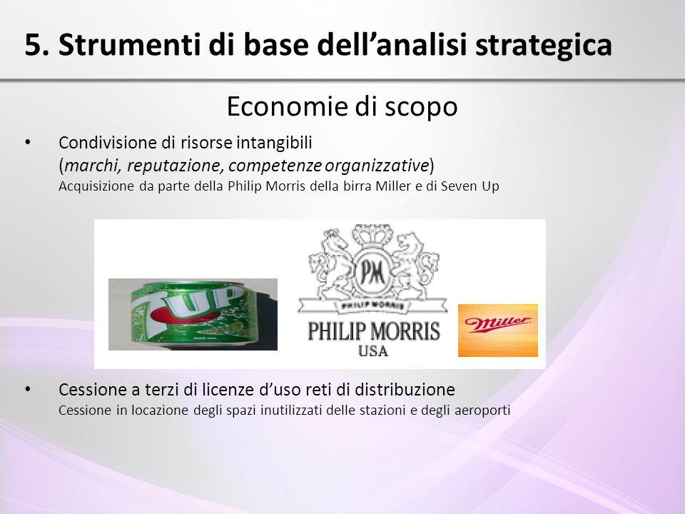 5. Strumenti di base dell'analisi strategica Economie di scopo Condivisione di risorse intangibili (marchi, reputazione, competenze organizzative) Acq