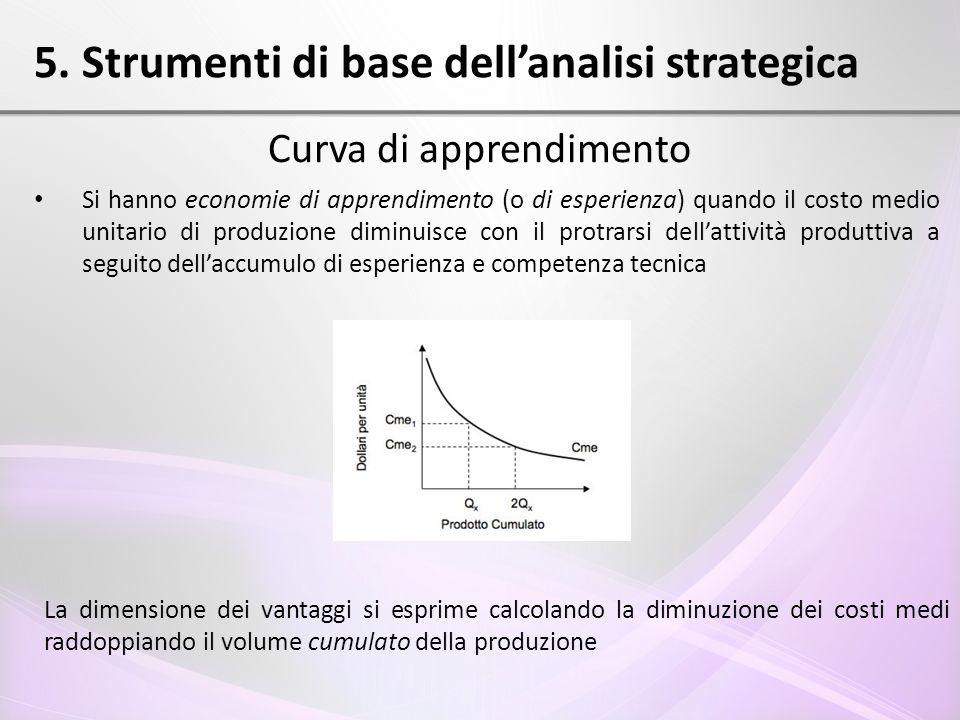 5. Strumenti di base dell'analisi strategica Curva di apprendimento Si hanno economie di apprendimento (o di esperienza) quando il costo medio unitari