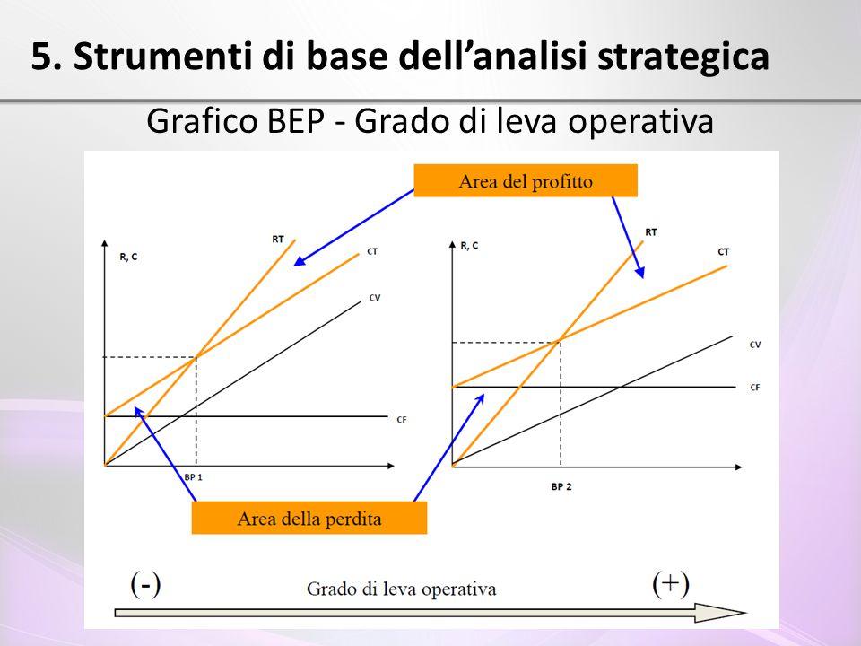 5. Strumenti di base dell'analisi strategica Grafico BEP - Grado di leva operativa