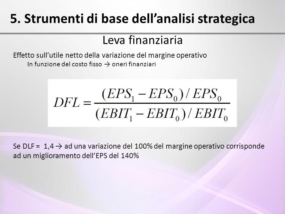 5. Strumenti di base dell'analisi strategica Leva finanziaria Effetto sull'utile netto della variazione del margine operativo In funzione del costo fi