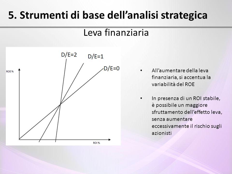 5. Strumenti di base dell'analisi strategica Leva finanziaria All'aumentare della leva finanziaria, si accentua la variabilità del ROE In presenza di