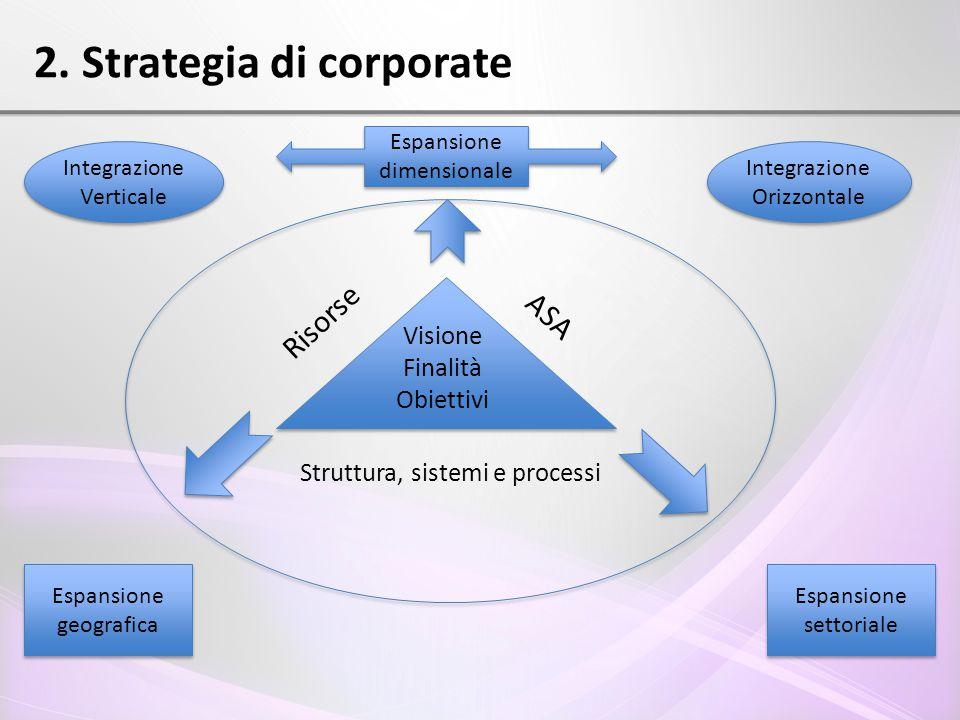 Visione Finalità Obiettivi Risorse ASA Struttura, sistemi e processi 2. Strategia di corporate Espansione dimensionale Integrazione Verticale Integraz