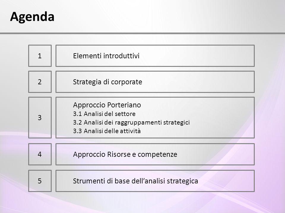 Agenda 1Elementi introduttivi 2Strategia di corporate 3 Approccio Porteriano 3.1 Analisi del settore 3.2 Analisi dei raggruppamenti strategici 3.3 Ana