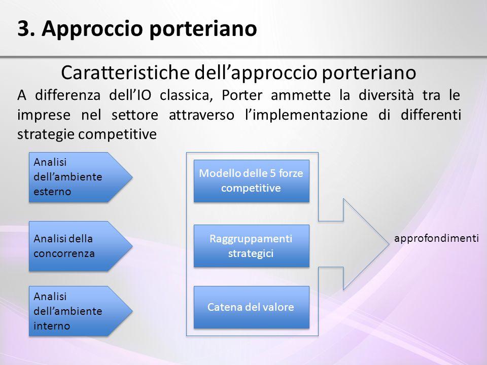 3. Approccio porteriano Caratteristiche dell'approccio porteriano A differenza dell'IO classica, Porter ammette la diversità tra le imprese nel settor