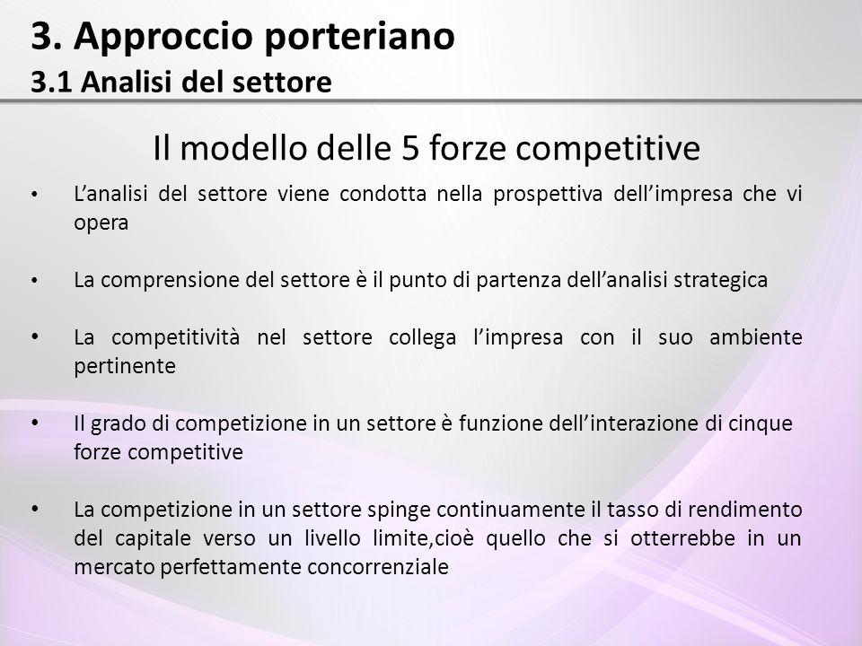 3. Approccio porteriano 3.1 Analisi del settore Il modello delle 5 forze competitive L'analisi del settore viene condotta nella prospettiva dell'impre
