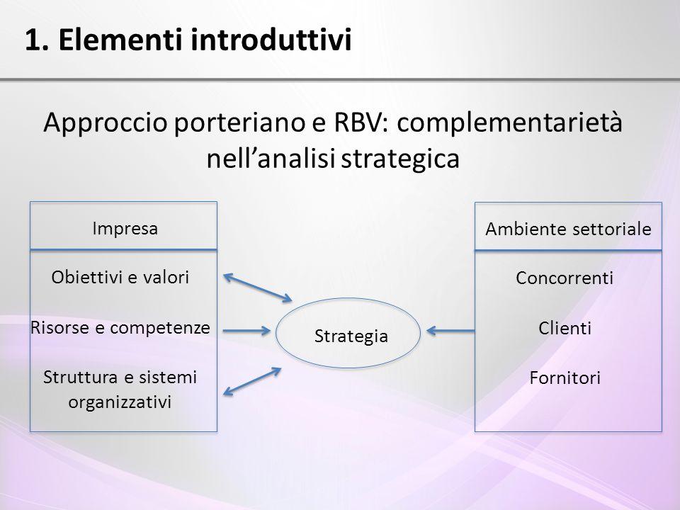 1. Elementi introduttivi Approccio porteriano e RBV: complementarietà nell'analisi strategica Impresa Obiettivi e valori Risorse e competenze Struttur