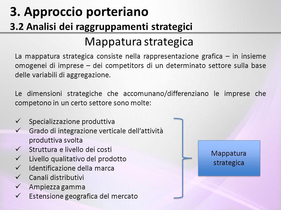 3. Approccio porteriano 3.2 Analisi dei raggruppamenti strategici Mappatura strategica La mappatura strategica consiste nella rappresentazione grafica